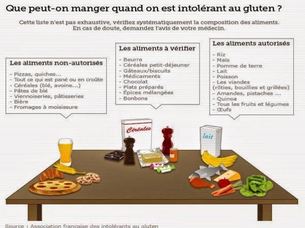 a1c22770be529c4795b77588ead10ce3--sans-lactose-sans-gluten